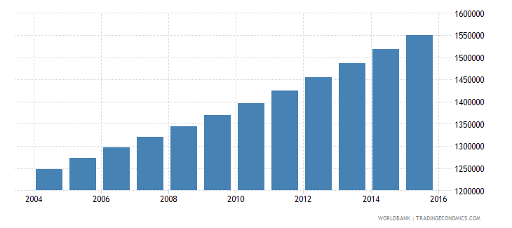 senegal population ages 10 18 male wb data