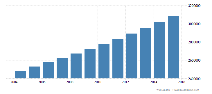 senegal population ages 10 18 total wb data