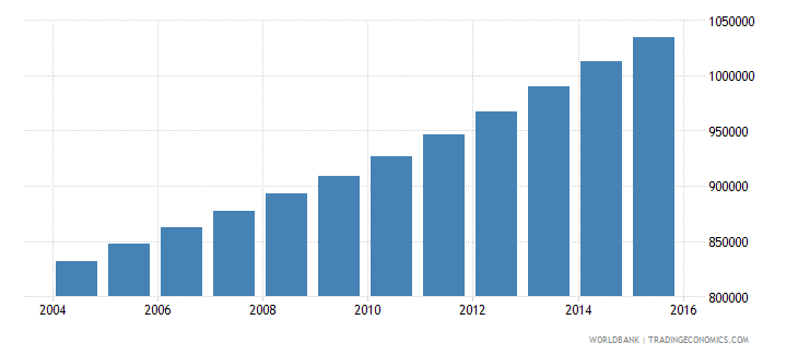 senegal population ages 11 16 female wb data