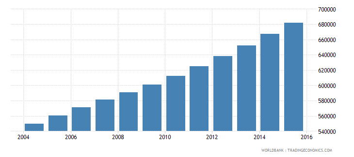 senegal population ages 13 16 male wb data