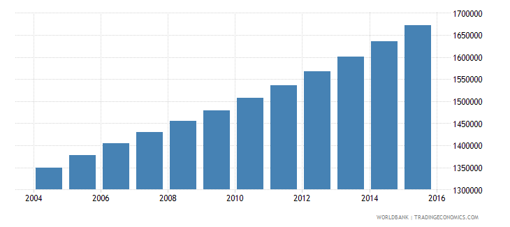senegal population ages 13 17 total wb data