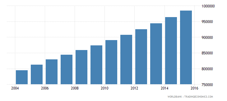 senegal population ages 13 18 female wb data