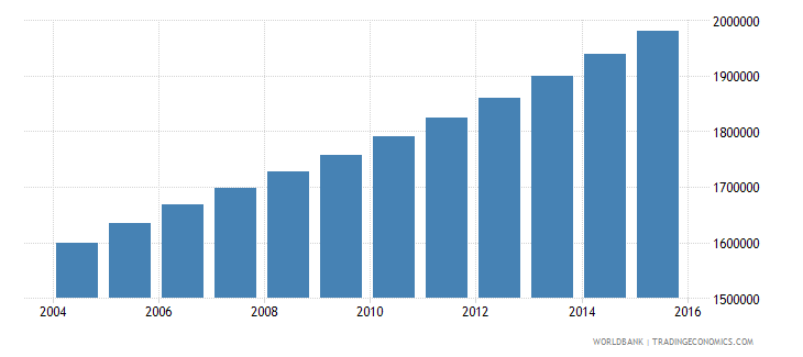 senegal population ages 13 18 total wb data