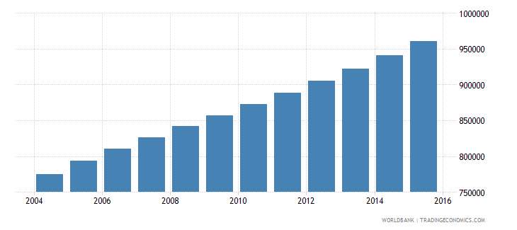 senegal population ages 14 19 female wb data