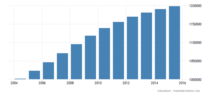 senegal population ages 4 6 total wb data