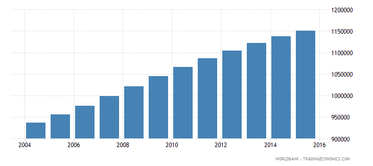 senegal population ages 5 10 female wb data