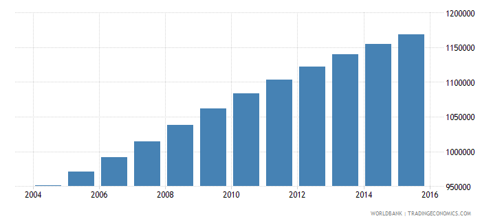 senegal population ages 5 10 male wb data
