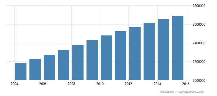 senegal population ages 5 11 total wb data