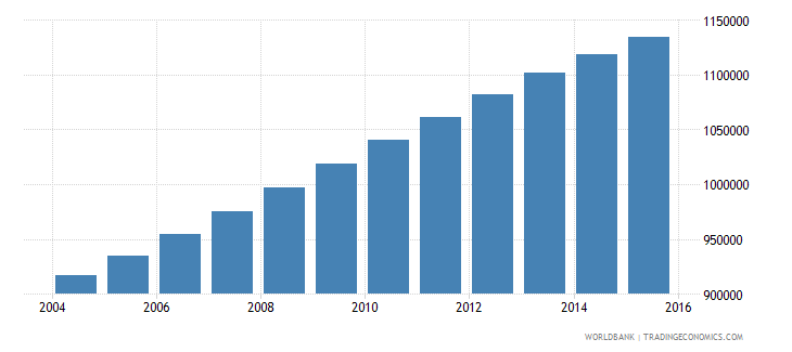 senegal population ages 6 11 female wb data