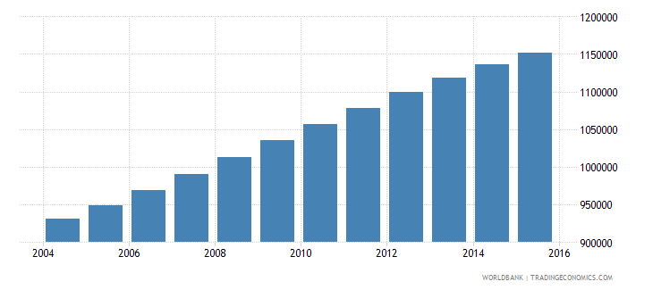 senegal population ages 6 11 male wb data