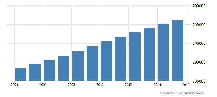 senegal population ages 6 12 total wb data