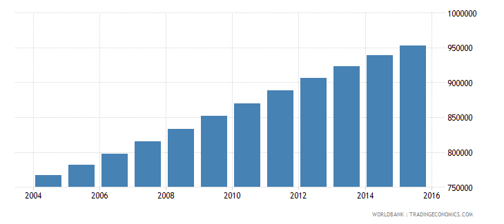 senegal population ages 7 11 male wb data