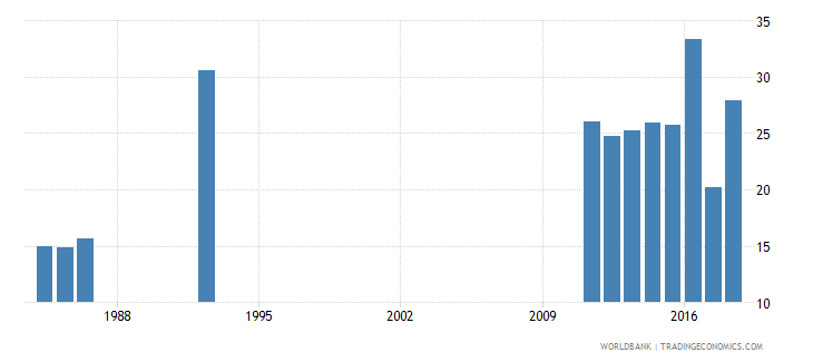 senegal pupil teacher ratio in tertiary education headcount basis wb data