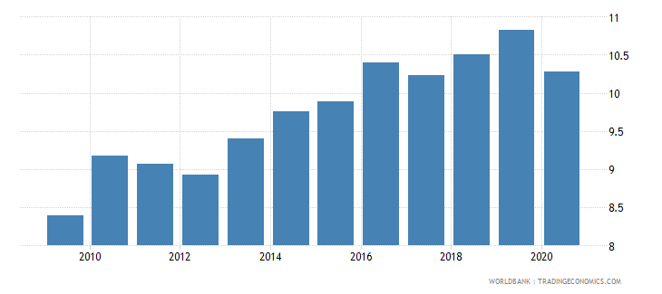 senegal remittance inflows to gdp percent wb data