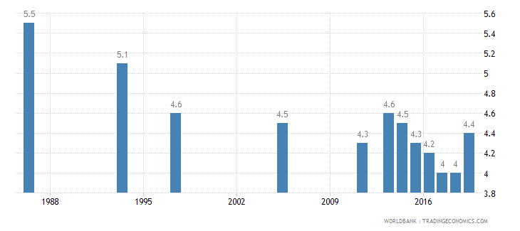 senegal wanted fertility rate births per woman wb data