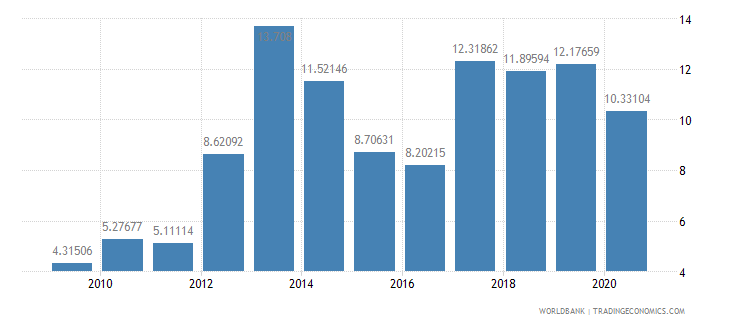 serbia debt service ppg and imf only percent of exports excluding workers remittances wb data