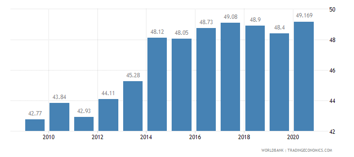 serbia employees services male percent of male employment wb data
