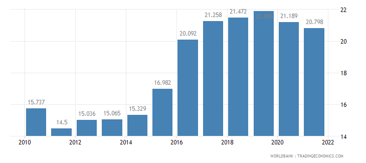 serbia employment to population ratio ages 15 24 total percent wb data