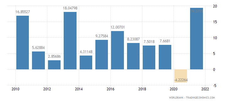 serbia exports of goods and services annual percent growth wb data