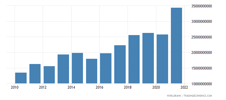 serbia exports of goods and services us dollar wb data