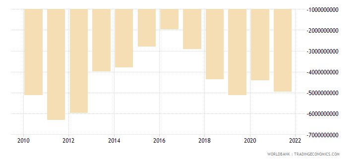 serbia external balance on goods and services us dollar wb data