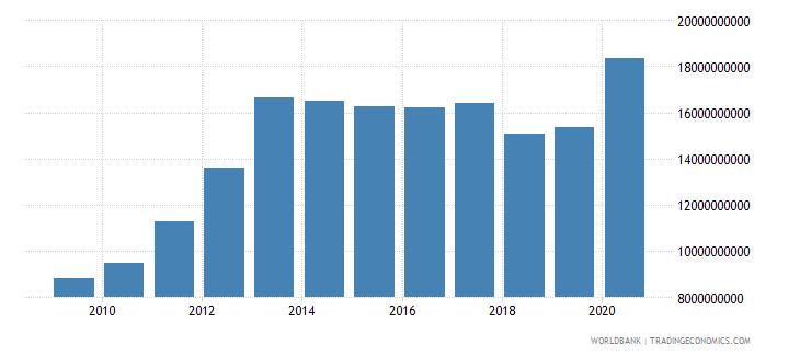 serbia external debt stocks public and publicly guaranteed ppg dod us dollar wb data