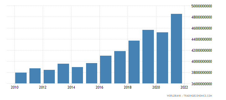 serbia gdp constant 2000 us dollar wb data