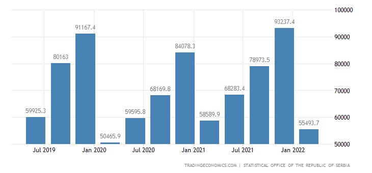 Serbia GDP From Construction