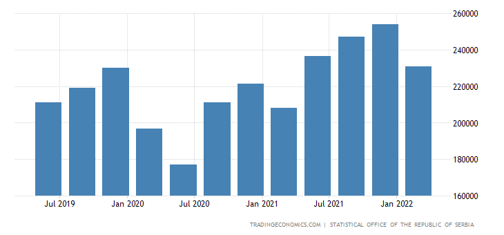Serbia GDP From Services
