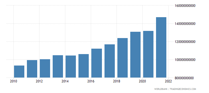 serbia gdp ppp us dollar wb data