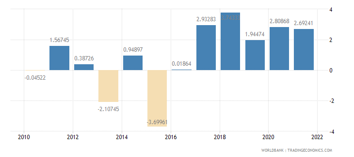 serbia general government final consumption expenditure annual percent growth wb data