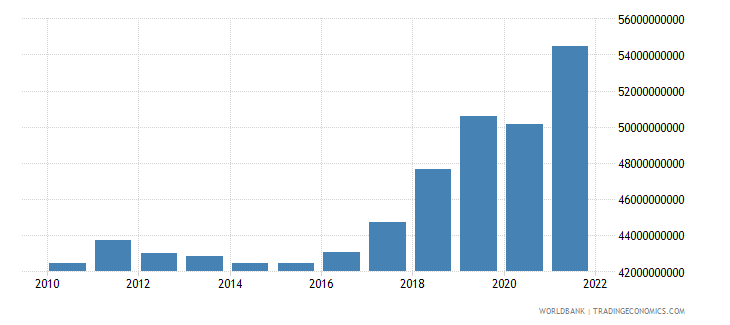 serbia gross national expenditure constant 2000 us dollar wb data