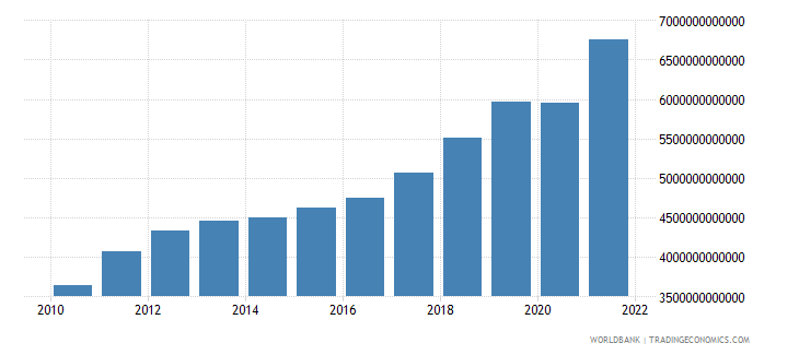 serbia gross national expenditure current lcu wb data