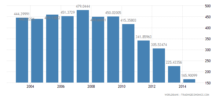 serbia health expenditure total percent of gdp wb data