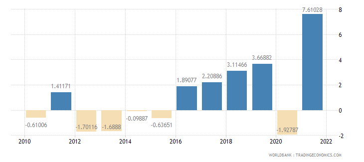 serbia household final consumption expenditure annual percent growth wb data