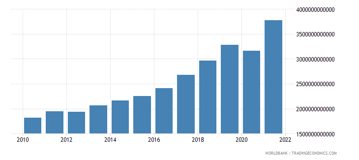 serbia imports of goods and services constant lcu wb data