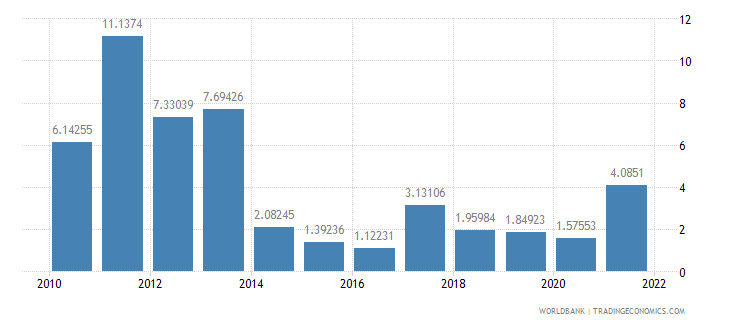 serbia inflation consumer prices annual percent wb data
