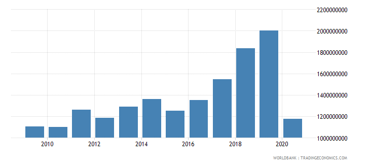serbia international tourism expenditures us dollar wb data