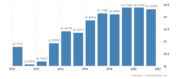 serbia labor force female percent of total labor force wb data