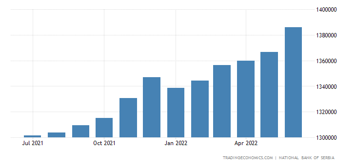Serbia Loans To Private Sector