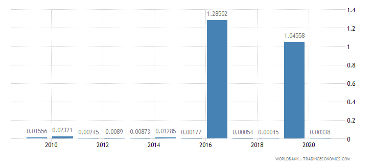 serbia merchandise exports by the reporting economy residual percent of total merchandise exports wb data