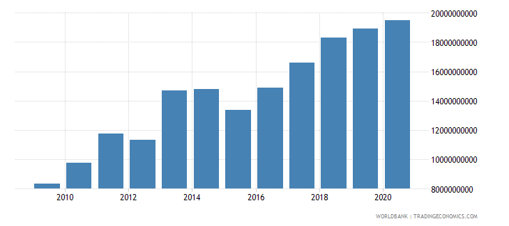 serbia merchandise exports by the reporting economy us dollar wb data