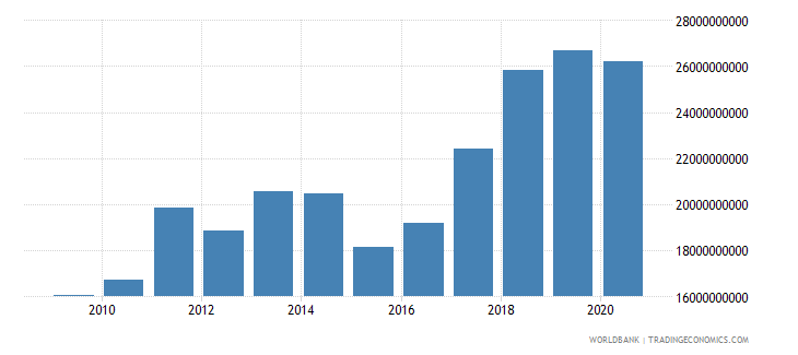 serbia merchandise imports by the reporting economy us dollar wb data