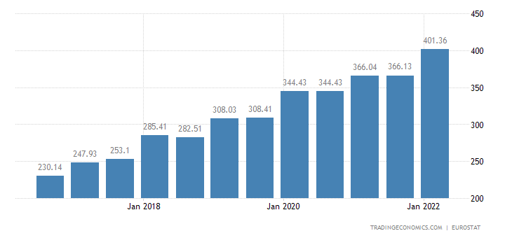 Serbia Minimum Monthly Wages