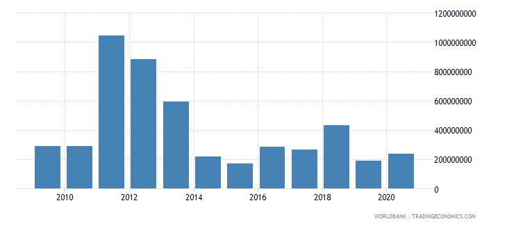 serbia net bilateral aid flows from dac donors european commission us dollar wb data