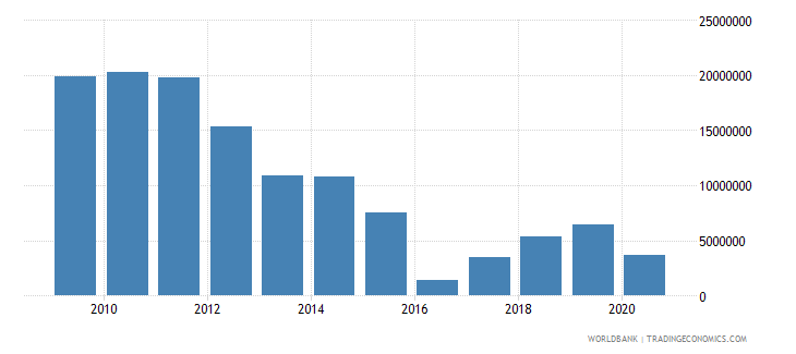 serbia net bilateral aid flows from dac donors norway us dollar wb data