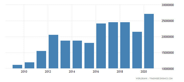 serbia net bilateral aid flows from dac donors switzerland us dollar wb data