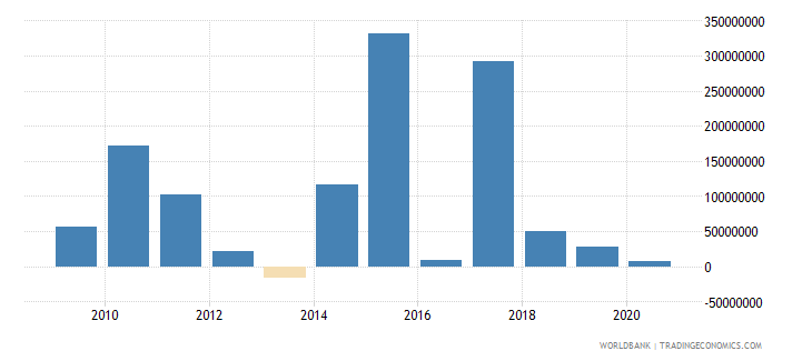 serbia net financial flows ibrd nfl us dollar wb data