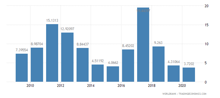 serbia net oda received percent of gross capital formation wb data