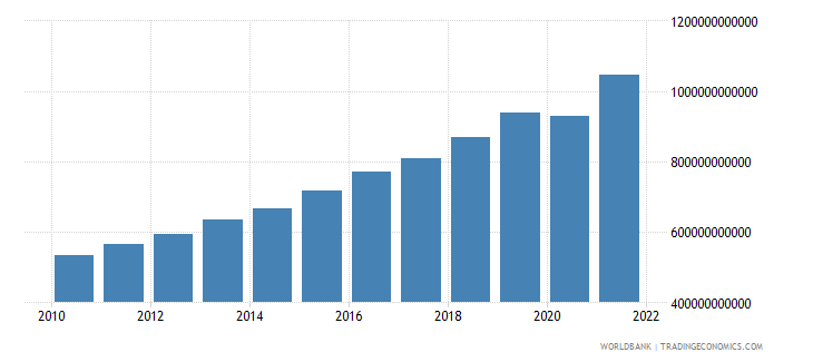serbia net taxes on products current lcu wb data